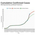 A graph showing an upward trend in confirmed COVID-19 cases.
